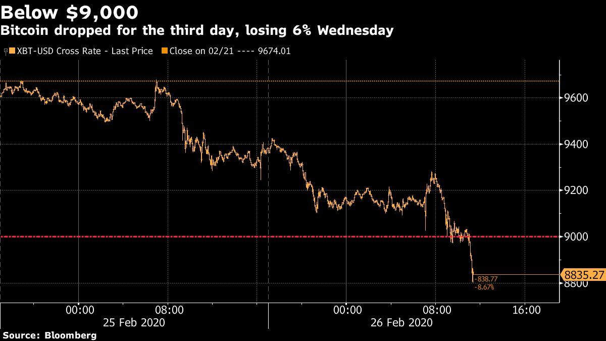 Bitcoin Is 'in Trouble' After Breaking Below Key $9,000 Level