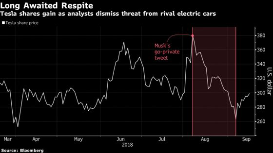 Tesla's Auto Rivals Are No Match for Elon Musk's Own Blunders