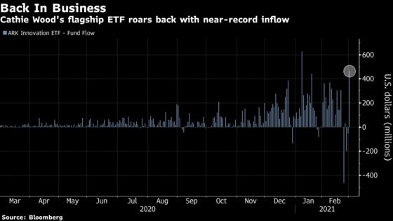 Cathie Wood's Main ETF Roars Back With Near-Record Inflow