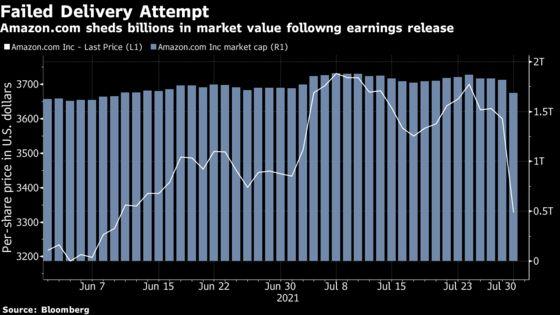 Amazon Pares the Equivalent of Target's Market Cap in Plunge