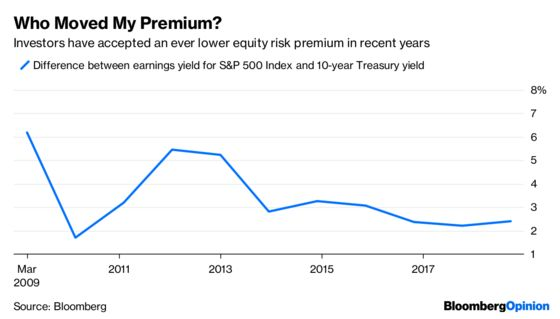Investors Are Supposed to Be Rewarded for Risk, Right?