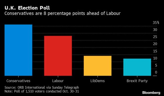 U.K. Conservatives Have Eight-Point Lead in Telegraph/ORB Poll