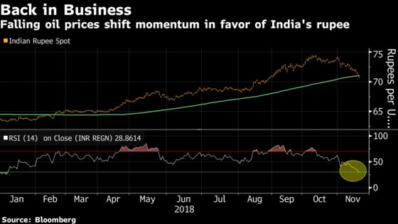 The Rupee Just Had Its Best Weekly Run Since Since 2016