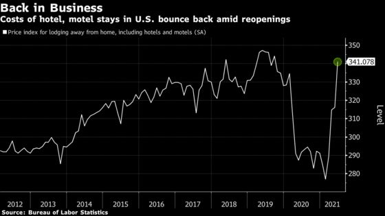 Prices of U.S. Hotel Stays Recover to Pre-Pandemic Level