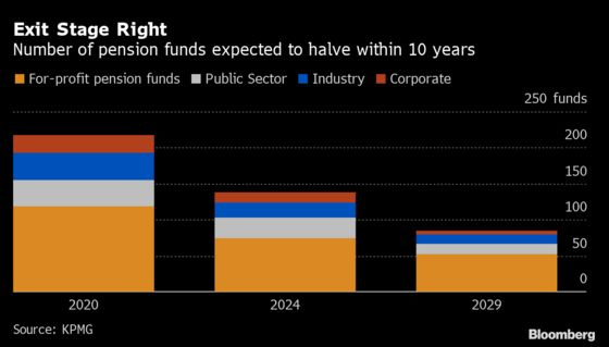 Path to $4.1 Trillion Puts Australia Pensions Among World Giants