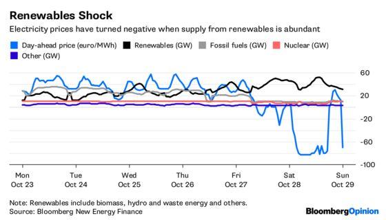 Storage WillBe Energy'sNext BigThing