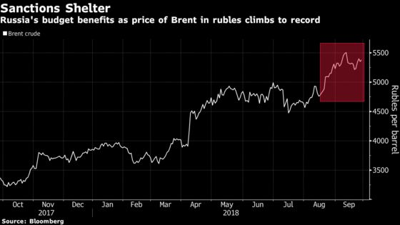 Oil's Leap Toward $100 Softens the Blow of Russia Sanctions