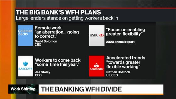 How U.K. Banks Plan to EnticeWorkers Back Into theOffice