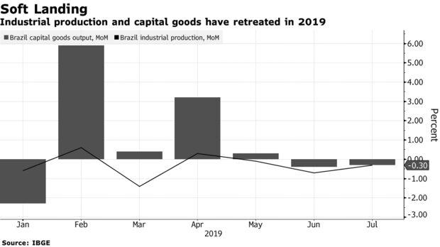 Produção industrial e bens de capital recuaram em 2019