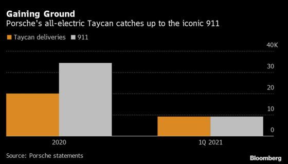 Porsche's Electric Taycan Sales on Course to Eclipse Iconic 911