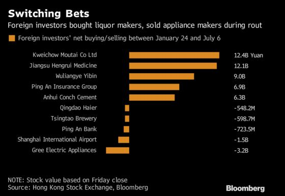 What Foreigners Are Buying and Selling After China's Stock Rout
