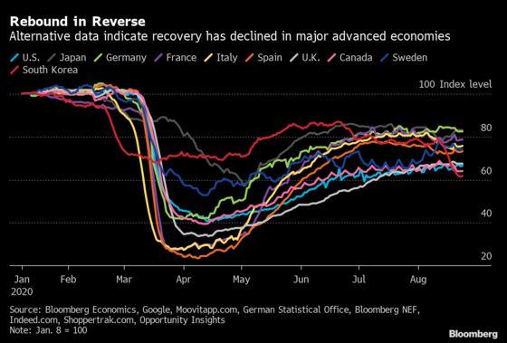 Activity Data Show South Korea Drop as Europe Reverses