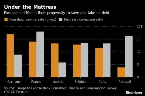 Forget German, Easy Money Sounds Better in Italian