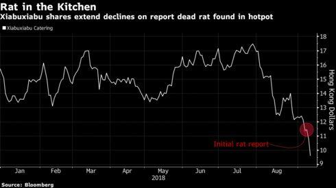 Dead Rat in Hotpot News Sends China Restaurant Stock Sliding