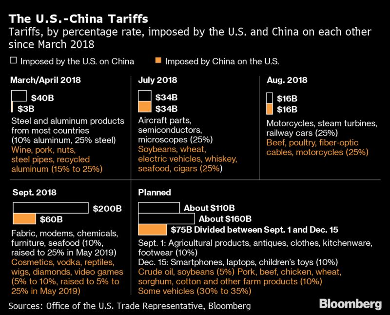 The U.S.-China Tariffs