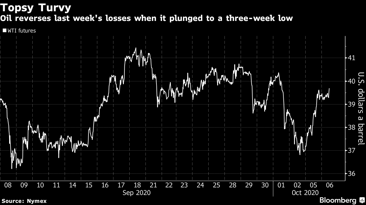 Oil reverses last week's losses when it plunged to a three-week low