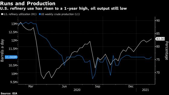 American Oil Demand Is Emerging After Months of Covid Paralysis