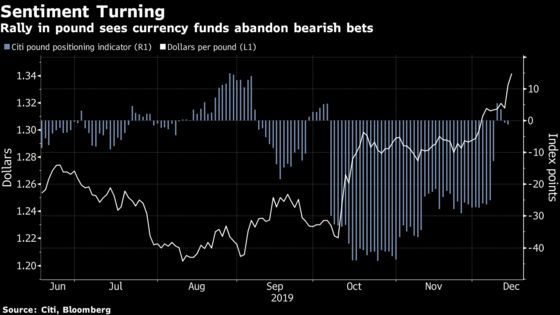Pound Rally Holds Up as Traders Look Through Gloomy U.K. Data