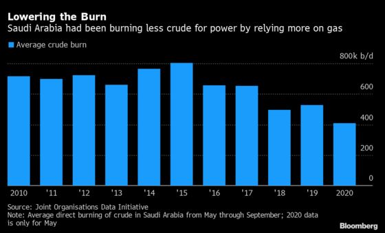 Saudis Stuck Home for Summer Burn More Oil for Air Conditioners