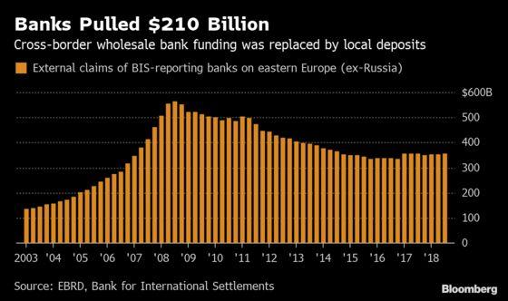 It's Deja Vu All Over Again as Eastern Populism Rattles Banks