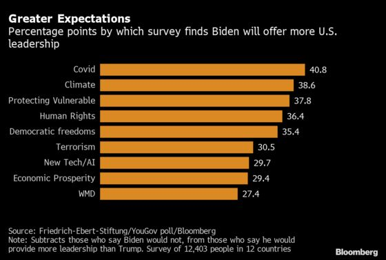 World Loves Biden But Is Losing Faith in the U.S., Survey Says