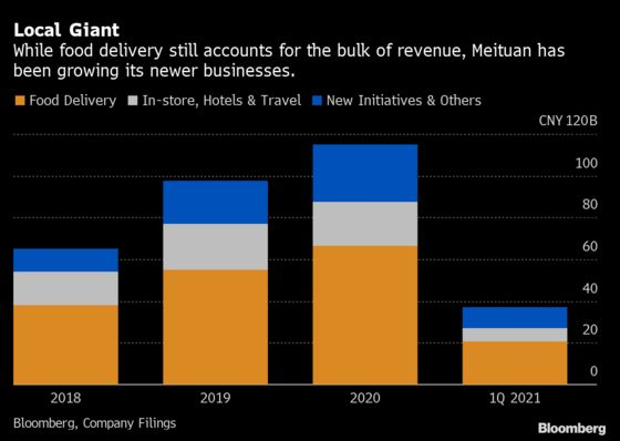 Meituan Shrugs Off Antitrust Probe as Sales Beat Estimates