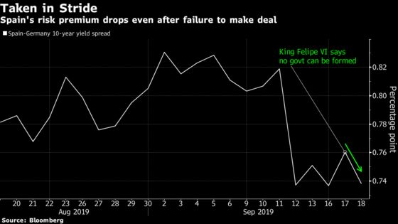 Spain Is Politically Unstable But Investors Don't Seem to Care