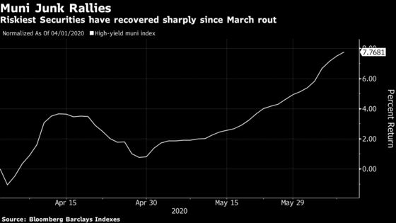 Risky Munis Shrug Off Recession in Biggest Rally Since 2009
