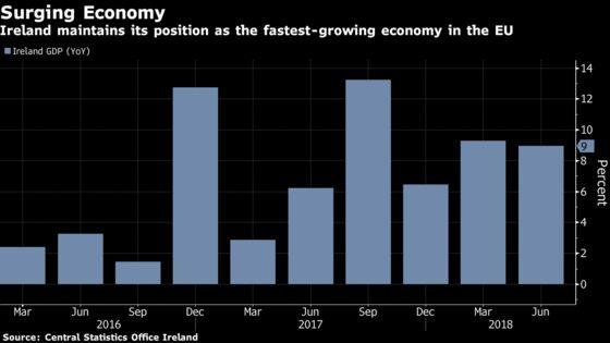 Ireland's Economy Continues to Surge