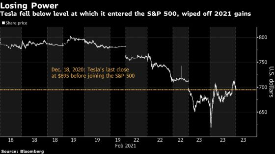 Tesla Sinks Below the Price at Which It Entered S&P 500 Index