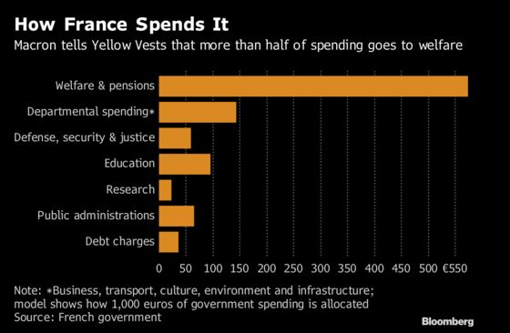 French Ask Where Does Their Tax Money Go? Well, Back to Them