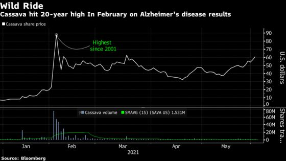 Drugmaker With No Product Gains 911% on Alzheimer's, Meme Hopes
