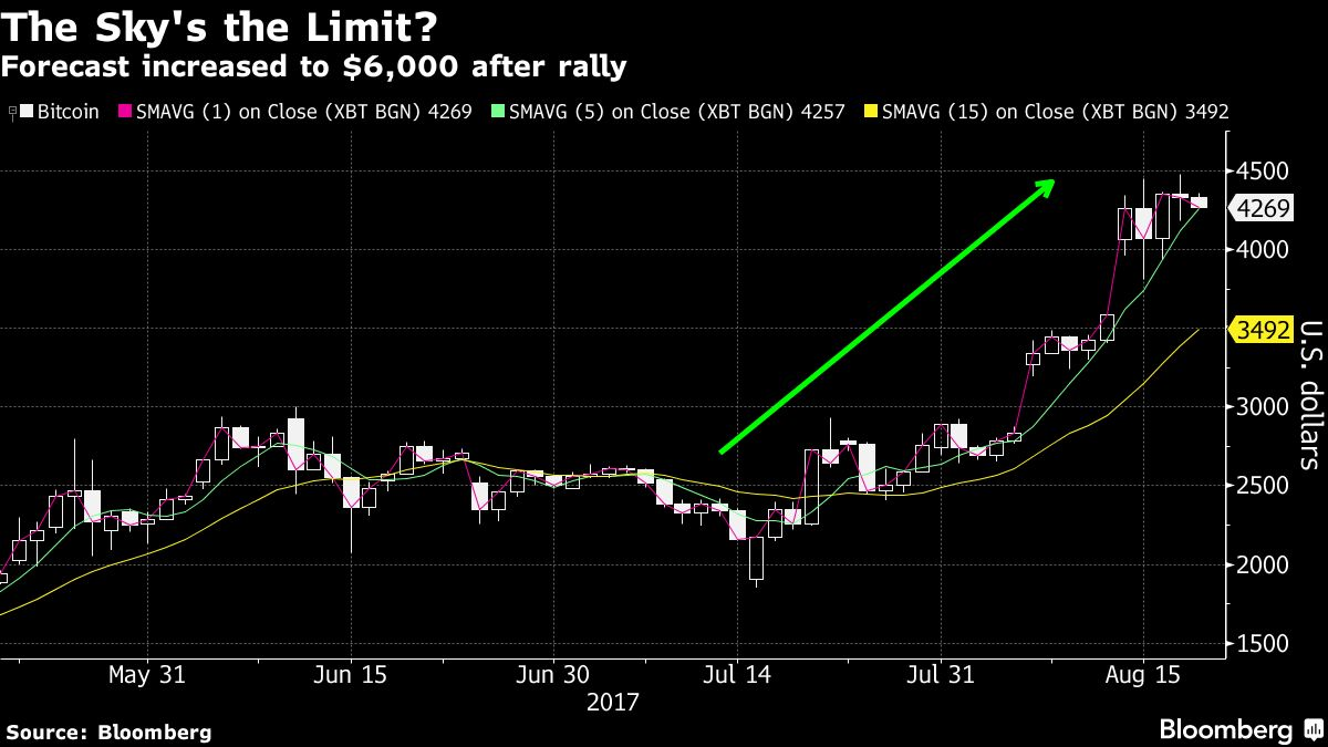 One of Wall Street's Biggest Stock Bears Ratchets Up His Bitcoin Forecast to $6,000