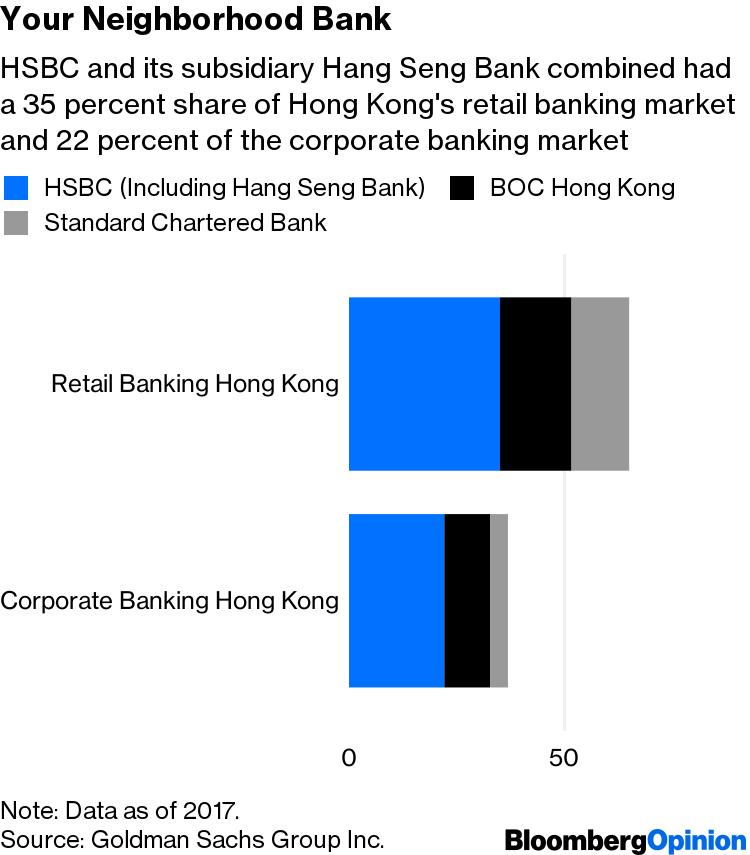 HSBC's Dominance of Hong Kong Faces a Threat From Virtual
