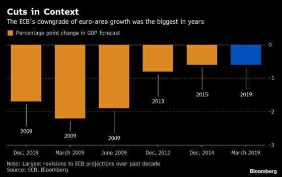 ECB's Forecast Downgrade Was Big, But Not Crisis-Era Big