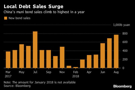 China Spending Push Buoys Debt Sales, Calls for More Easing
