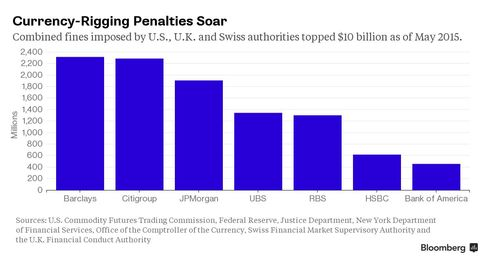CHART: Currency-Rigging Penalties Soar