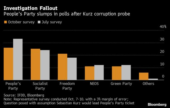 Kurz's Party Drops in New Austrian Poll Showing Hit From Scandal