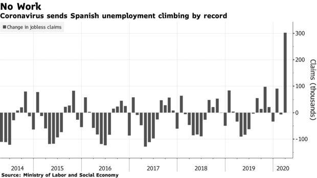 Coronavirus sends Spanish unemployment climbing by record