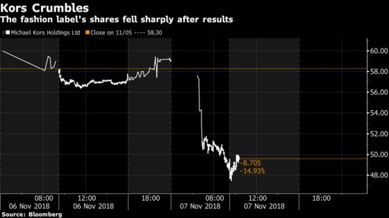 Michael Kors Shares Slide Most Since May 2015