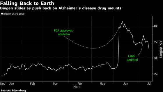 Biogen's Alzheimer Drug Gains Fade After Hospitals Balk
