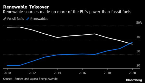 Renewables Beat Fossil Fuels in EU for First Time Last Year