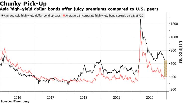 Asia high-yield dollar bonds offer juicy premiums compared to U.S. peers