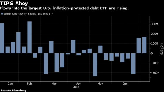Bond Traders' Inflation Bets May Ignore Growth Risk From Tariffs