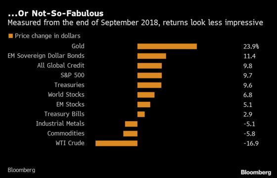 The World Is Days Away From Booking the Best Asset Returns in a Decade