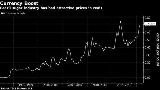 Brazil Sugar Supplies Pile Up on Currency Jolt, Ethanol Doldrums