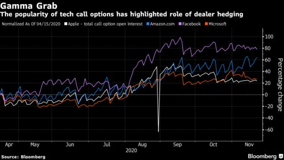 Wall Street Dealers in Hedging Frenzy Get Blamed for Volatility