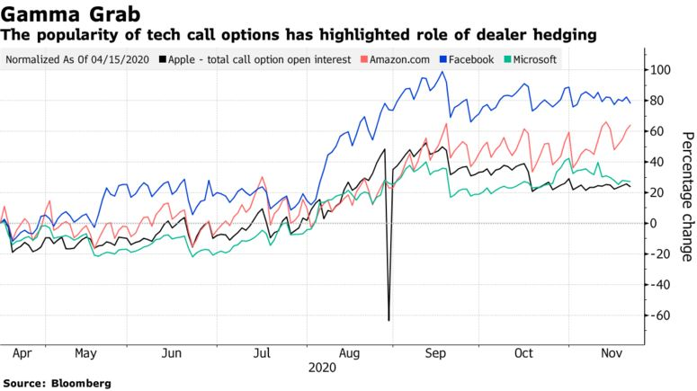 The popularity of tech call options has highlighted role of dealer hedging