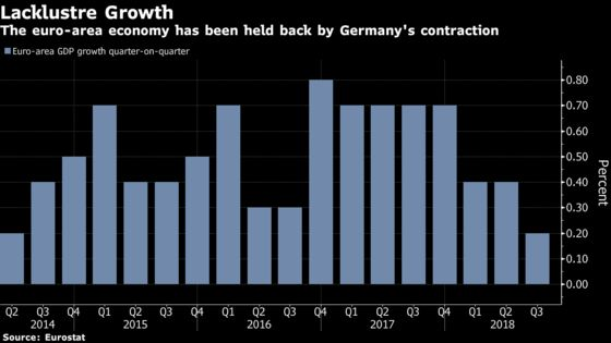 Euro-Area Economy Grows Least in Four Years as Germany Drags