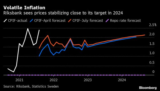 Riksbank's Rate Plans Draw Focus as Prices Spike